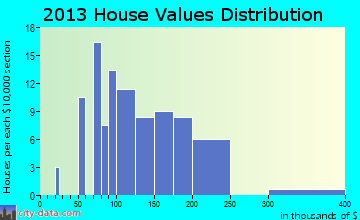 Ione home values distribution