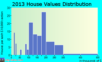 John Sam Lake home values distribution
