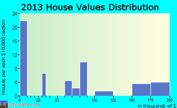 Kahlotus home values distribution