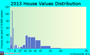 Kalama home values distribution