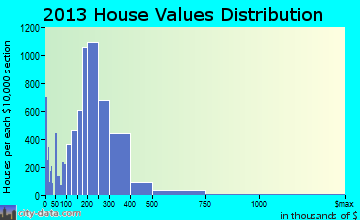 Kent home values distribution