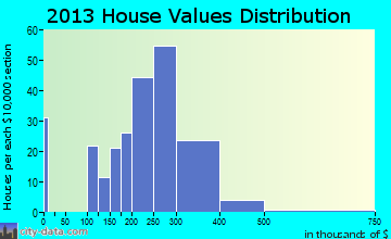 La Center home values distribution