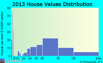 Aptos home values distribution