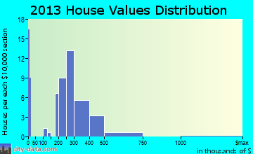 La Conner home values distribution