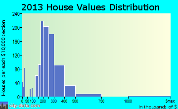 Lakeland North home values distribution