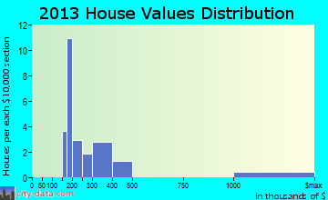 Lake McMurray home values distribution