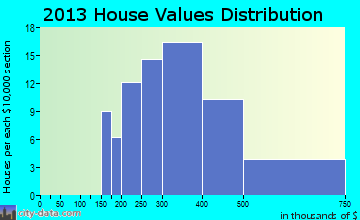 Lake Marcel-Stillwater home values distribution