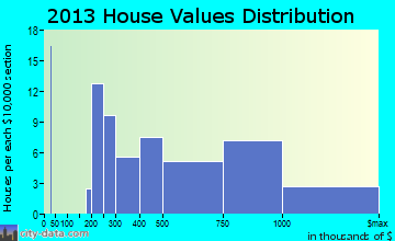 Aptos Hills-Larkin Valley home values distribution