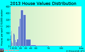 Lake Stevens home values distribution