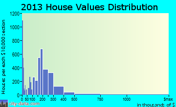 Lakewood home values distribution
