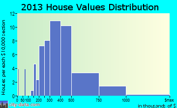 Langley home values distribution