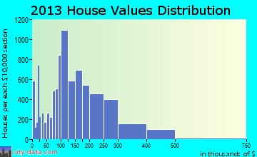 Apple Valley home values distribution
