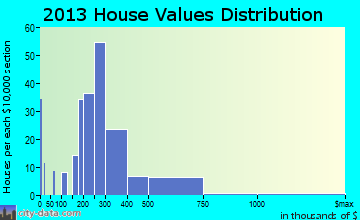 Lochsloy home values distribution