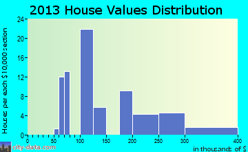 Lyle home values distribution