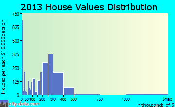 Lynnwood home values distribution