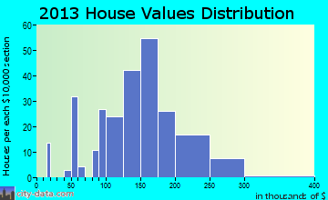 McCleary home values distribution