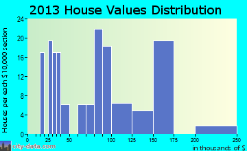 Malone-Porter home values distribution