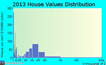 Arcata home values distribution
