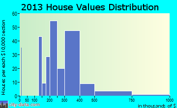 Marietta-Alderwood home values distribution