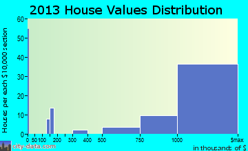 Medina home values distribution