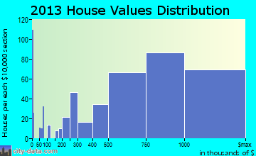 Mercer Island home values distribution