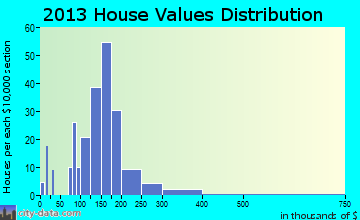 Millwood home values distribution