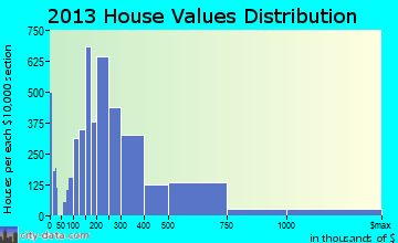 Arden-Arcade home values distribution