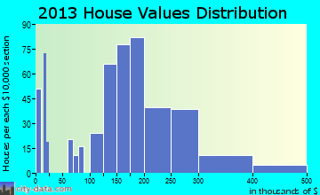 Montesano home values distribution