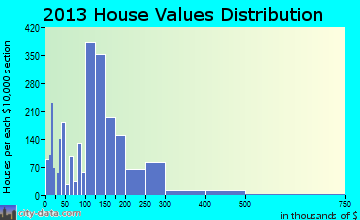 Moses Lake home values distribution