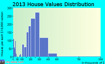 Mountlake Terrace home values distribution