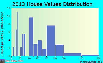 Nisqually Indian Community home values distribution