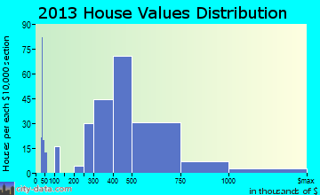 Normandy Park home values distribution