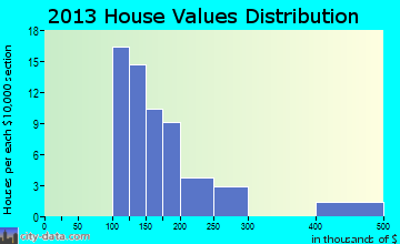 North Stanwood home values distribution