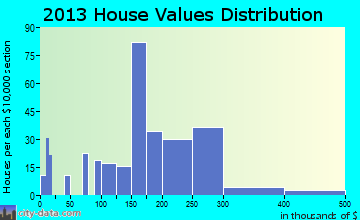 Northwest Snohomish home values distribution