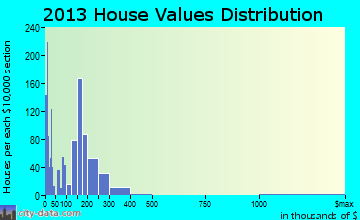 West Side Highway home values distribution