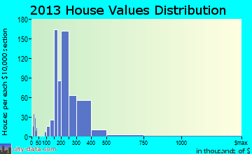 White Center home values distribution