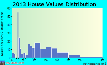 Wilbur home values distribution