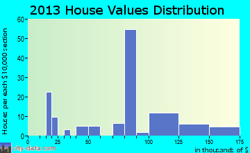 Wilson Creek home values distribution