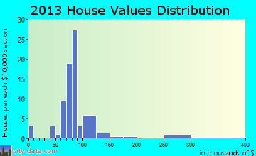 Wishram home values distribution