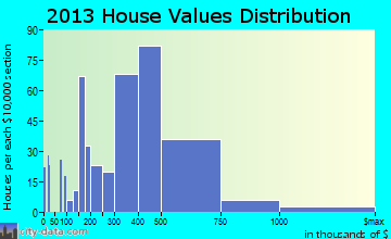 Woodinville home values distribution