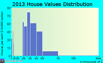 Woods Creek home values distribution