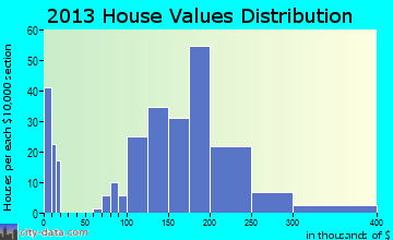 Yacolt home values distribution