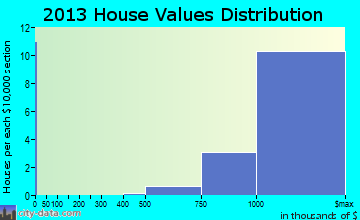 Yarrow Point home values distribution