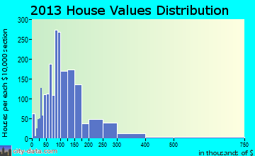 Aberdeen home values distribution