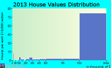Atherton home values distribution