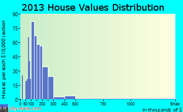 Malaga home values distribution