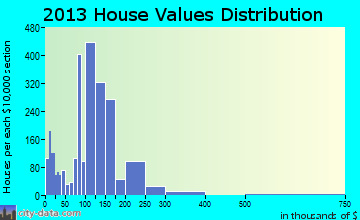 Atwater home values distribution