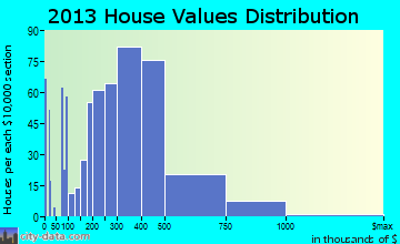 Auburn home values distribution