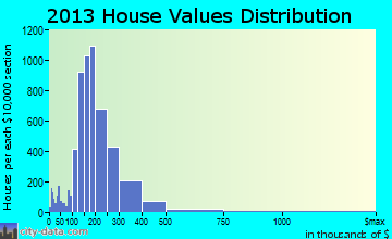 Tahoma-Maple Valley home values distribution