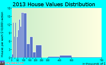 Yakama Reservation home values distribution